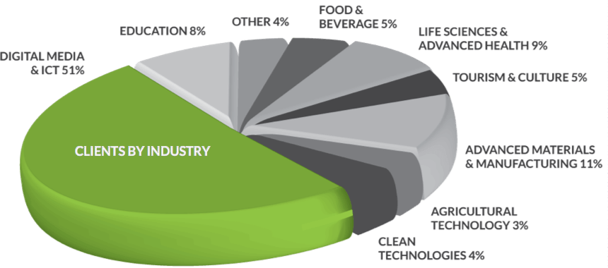 Clients by industry