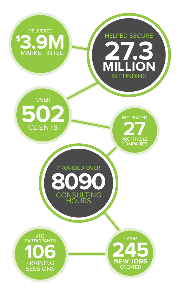 our year in numbers - innovate niagara year in success